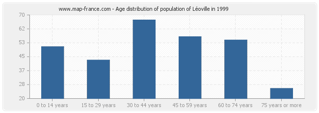 Age distribution of population of Léoville in 1999