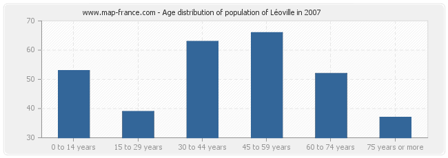 Age distribution of population of Léoville in 2007