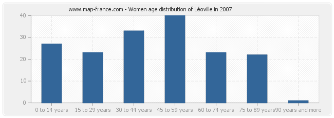 Women age distribution of Léoville in 2007