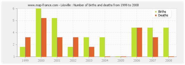 Léoville : Number of births and deaths from 1999 to 2008