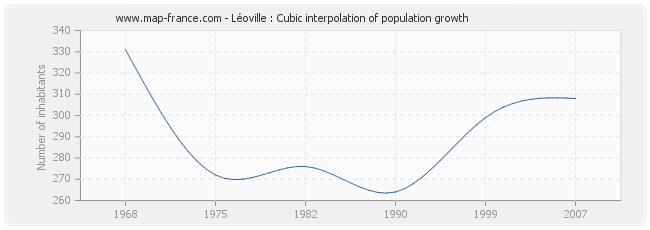 Léoville : Cubic interpolation of population growth