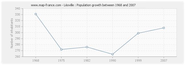 Population Léoville