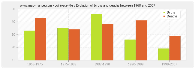 Loiré-sur-Nie : Evolution of births and deaths between 1968 and 2007