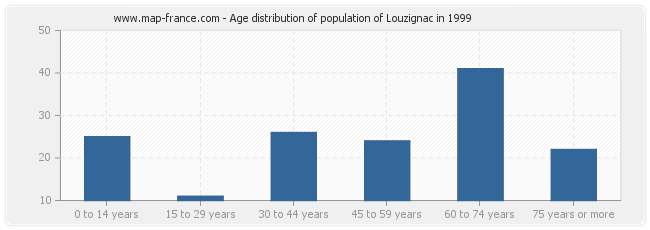 Age distribution of population of Louzignac in 1999