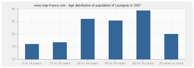 Age distribution of population of Louzignac in 2007