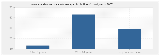 Women age distribution of Louzignac in 2007