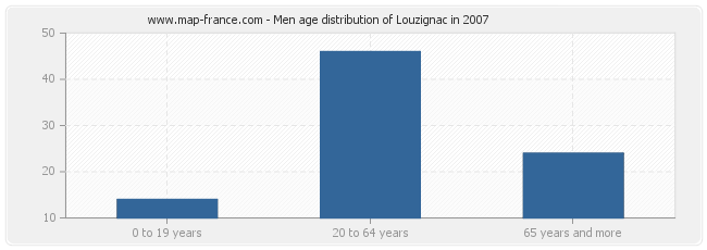 Men age distribution of Louzignac in 2007