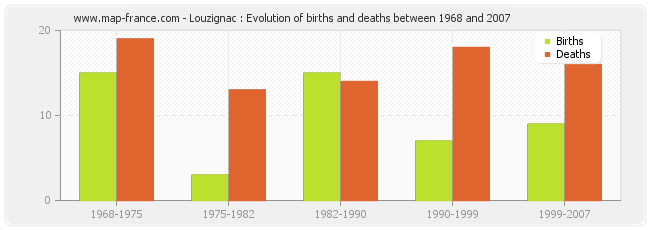 Louzignac : Evolution of births and deaths between 1968 and 2007