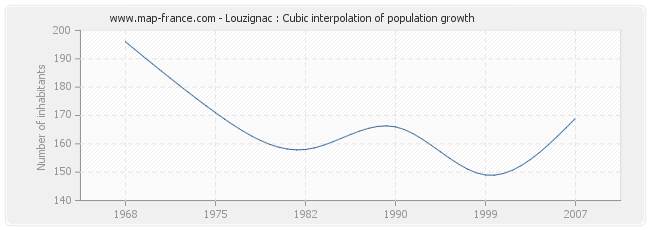 Louzignac : Cubic interpolation of population growth