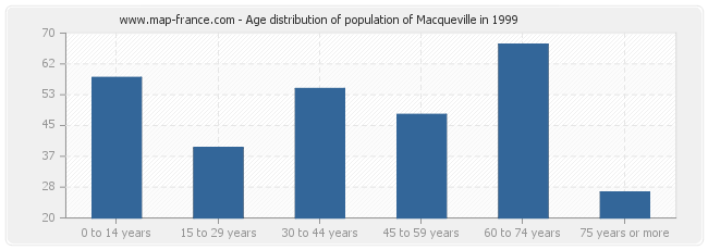 Age distribution of population of Macqueville in 1999