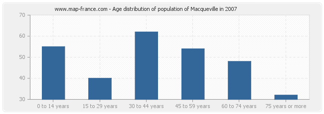 Age distribution of population of Macqueville in 2007