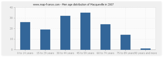 Men age distribution of Macqueville in 2007