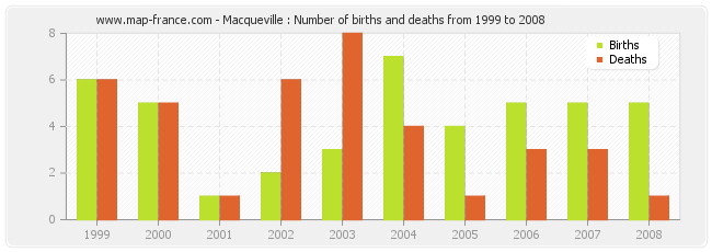 Macqueville : Number of births and deaths from 1999 to 2008