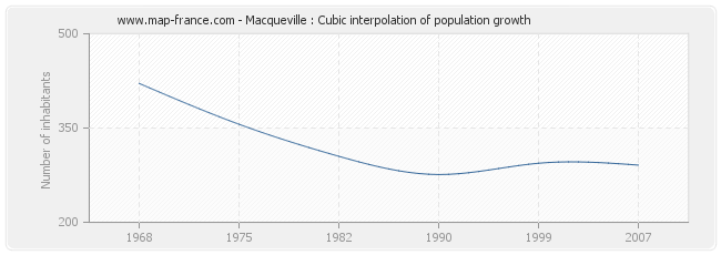 Macqueville : Cubic interpolation of population growth