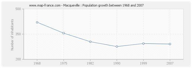 Population Macqueville