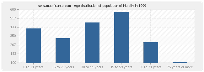 Age distribution of population of Marsilly in 1999