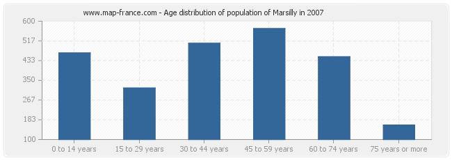 Age distribution of population of Marsilly in 2007