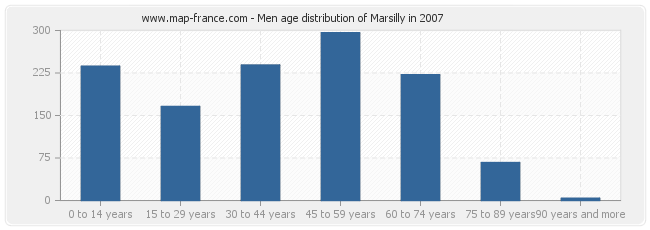 Men age distribution of Marsilly in 2007