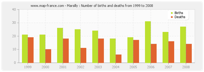 Marsilly : Number of births and deaths from 1999 to 2008