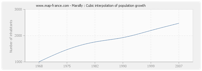 Marsilly : Cubic interpolation of population growth