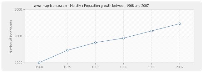 Population Marsilly
