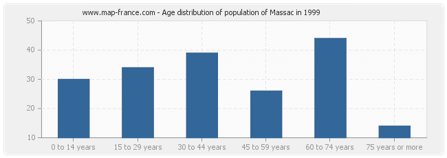 Age distribution of population of Massac in 1999