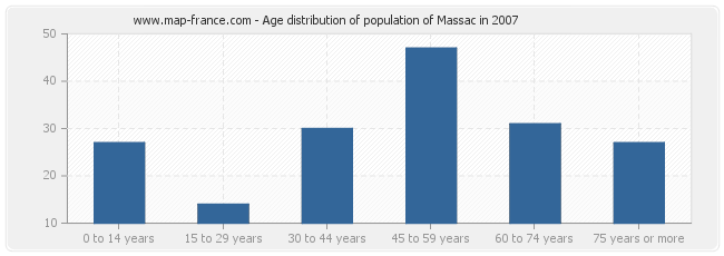 Age distribution of population of Massac in 2007