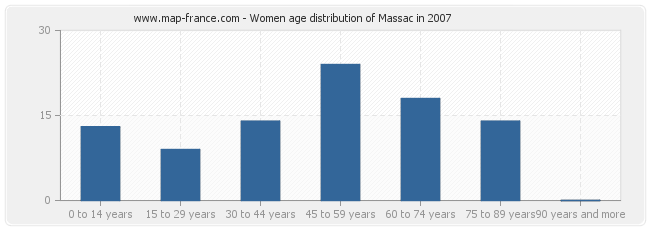 Women age distribution of Massac in 2007
