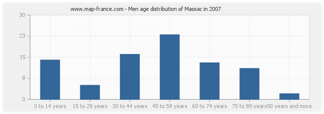 Men age distribution of Massac in 2007