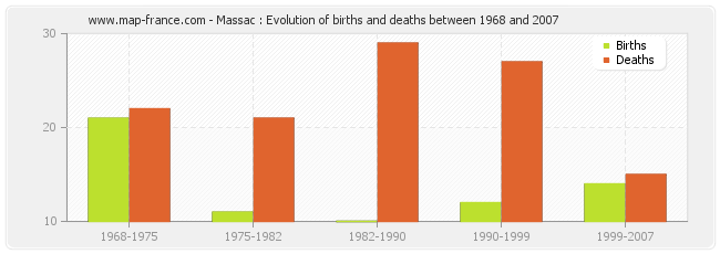 Massac : Evolution of births and deaths between 1968 and 2007