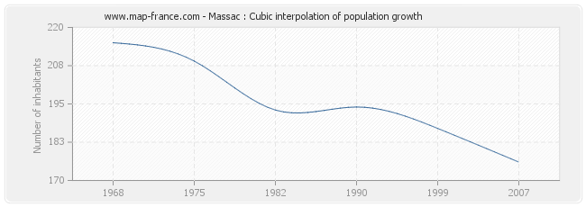 Massac : Cubic interpolation of population growth