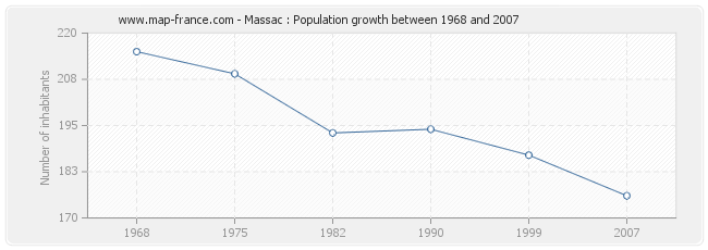 Population Massac