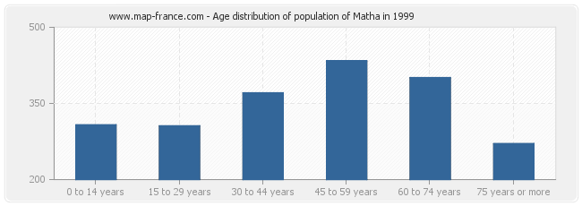 Age distribution of population of Matha in 1999