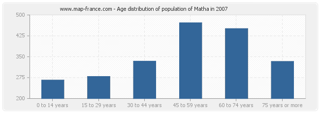 Age distribution of population of Matha in 2007