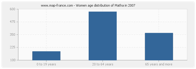 Women age distribution of Matha in 2007