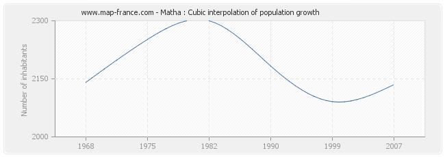 Matha : Cubic interpolation of population growth