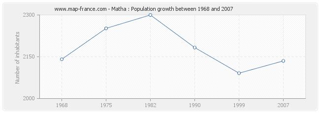 Population Matha