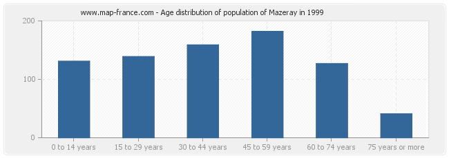 Age distribution of population of Mazeray in 1999