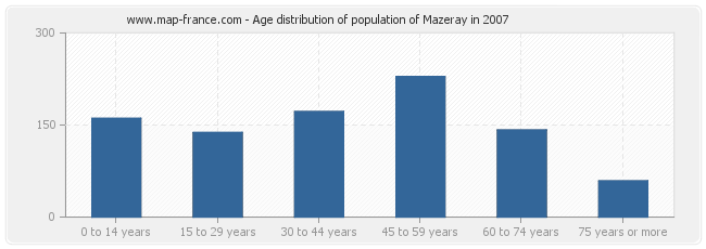 Age distribution of population of Mazeray in 2007