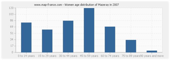 Women age distribution of Mazeray in 2007