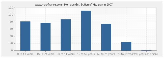Men age distribution of Mazeray in 2007