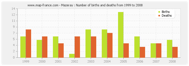 Mazeray : Number of births and deaths from 1999 to 2008