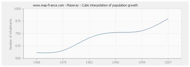 Mazeray : Cubic interpolation of population growth
