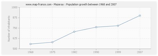 Population Mazeray