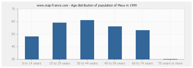 Age distribution of population of Meux in 1999