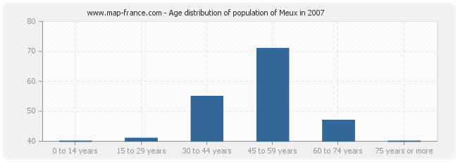 Age distribution of population of Meux in 2007