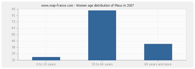 Women age distribution of Meux in 2007