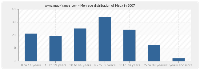 Men age distribution of Meux in 2007