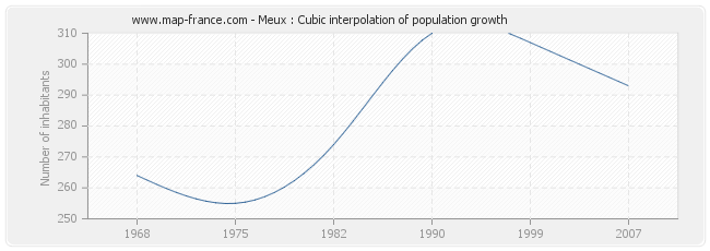 Meux : Cubic interpolation of population growth