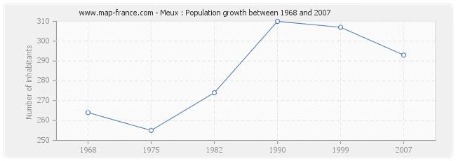Population Meux